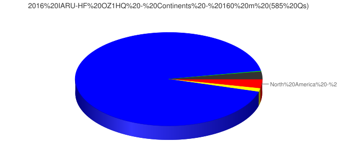 2016 IARU-HF OZ1HQ - Continents - 160 m (585 Qs)